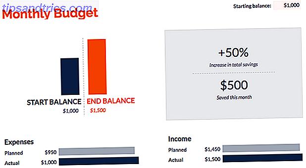 Bruger for mange penge?  Googles budgetter vil spare dig