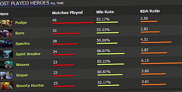 4 métodos para que los jugadores de Dota 2 realicen un seguimiento de las estadísticas