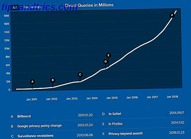 DuckDuckGo podría ser el motor de búsqueda centrado en la privacidad que ha estado buscando.  ¿Pero sus características se mantienen?  Vemos DuckDuckGo vs. Google para descubrirlo.
