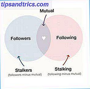 Tout le monde qui est sur votre liste d'abonnés Twitter est un harceleur potentiel.  Twitter, plus que Facebook, rend plus facile de traquer quelqu'un.