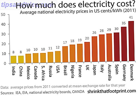 Soyez une star de l'énergie: 20+ Conseils Reddit qui aident à réduire votre facture d'électricité