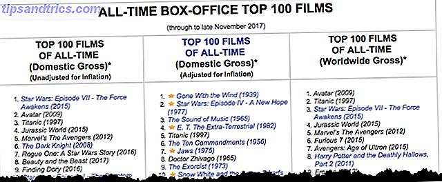 Les meilleurs films que vous n'avez pas vus pourraient figurer dans ces listes de confiance