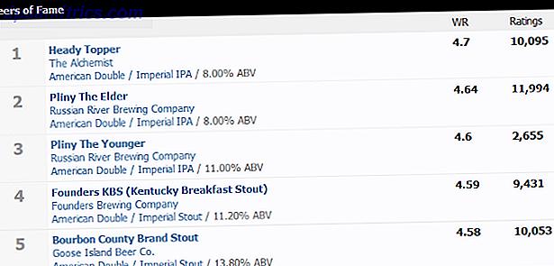 Bier ist ein erworbener Geschmack.  Einmal erworben, bietet Bier eine gewisse Geschmackswelt, die kein anderes Getränk bieten kann.  Erleben Sie die Wunder von Craft Beer mit diesen Websites und Communities.