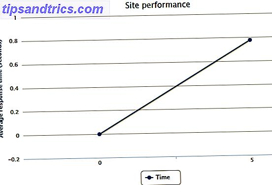 LoadZen: Vérifiez le temps de chargement de votre site avec le nombre de visiteurs simultanés