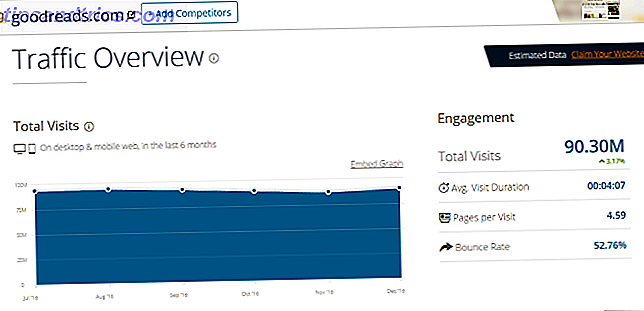 Det här är verktygen som hjälper dig att se hur många besökare som går till en webbplats.  Jämför webbplatsens trafikstatistik och analys för dina egna digitala marknadsplaner.