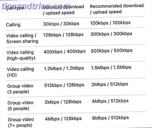 Quelle quantité de bande passante est utilisée par un appel Skype?