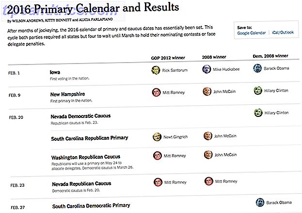 Les résultats des élections américaines comptent presque partout.  Ces quelques sites vous aident à savoir qui vote quand, qui a gagné où et même apprendre qui est susceptible de gagner.