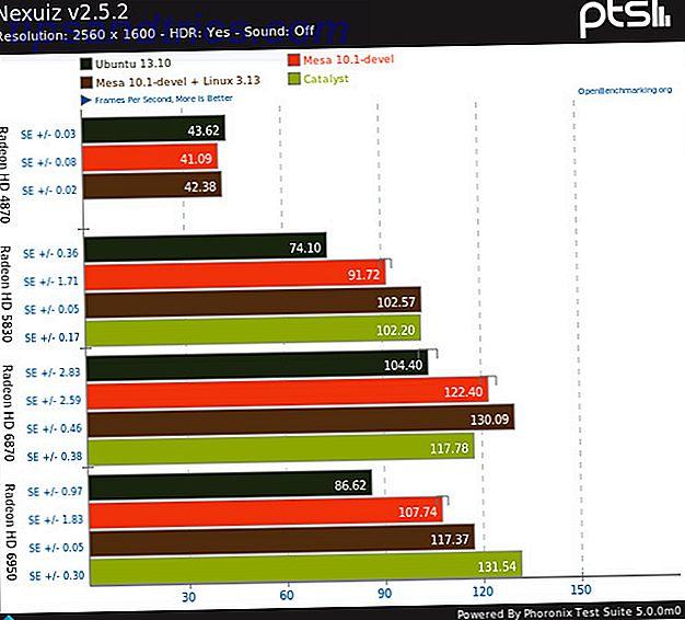 O driver proprietário da AMD no Linux é rápido, mas cheio de bugs, e o driver de código aberto agora se tornou incrível