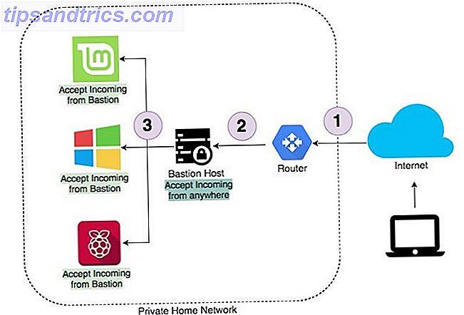 Avez-vous besoin d'accéder aux ordinateurs et périphériques de votre réseau interne depuis le monde extérieur?  L'utilisation d'un hôte bastion en tant que gatekeeper de votre réseau peut être la solution.