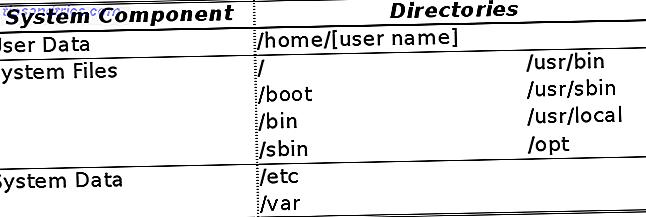 ¿Preocupado por la copia de seguridad de datos en Linux?  ¿Preocupado por usar dd, o simplemente quiere hacer las cosas lo más simples posible?  Estos consejos lo ayudarán a realizar copias de seguridad sencillas que no consuman el almacenamiento.