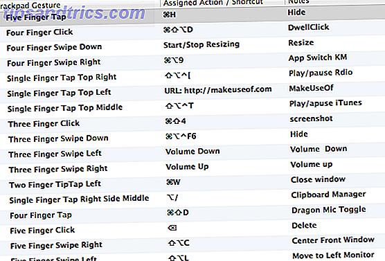 Ik begon BetterTouchTool in 2011 te gebruiken en sindsdien is het een van de drie belangrijkste Mac-applicaties geworden voor het verbeteren van mijn productiviteit en het stroomlijnen van mijn workflow.  Hoewel BTT door elke Mac-gebruiker kan worden gebruikt, heeft het enige tijd nodig om gebaren in te stellen en te configureren die u kunt onthouden en die u niet onhandig hoeft te gebruiken.