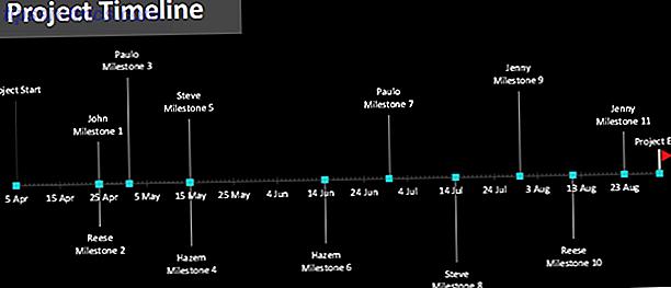 Come rendere il tuo progetto un successo con i modelli Excel
