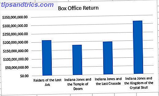 9 conseils pour la mise en forme d'un graphique Excel dans Microsoft Office