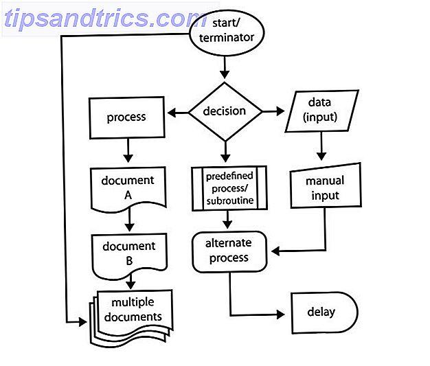 Usado com imaginação, os fluxogramas podem simplificar seu trabalho ou sua vida.  Por que não experimentar alguns fluxogramas com uma das ferramentas mais fáceis disponíveis - o Microsoft Word.