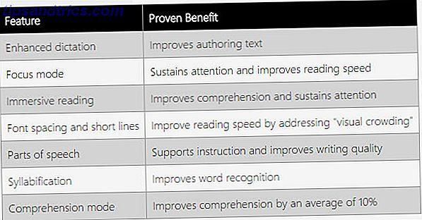 Sind Lerntools für OneNote ein Teil Ihrer Ausbildung?  Das kostenlose Add-In für OneNote hilft allen, die Lese- und Schreibfähigkeiten zu verbessern, einschließlich Schüler mit Lernunterschieden oder begabten Lernenden.