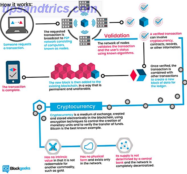 3 Blockchain Credit Agencies ändern unsere Beziehung mit Geld