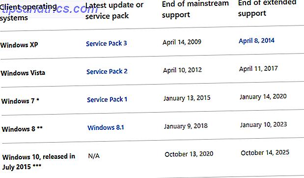 7 Beveiligingsfuncties van Windows 10 en Hoe ze te gebruiken