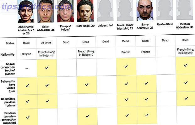 Nach den schrecklichen Terroranschlägen in Paris wurde in den Vereinigten Staaten und auf der ganzen Welt über Datenüberwachungsprogramme viel diskutiert.  Ist Edward Snowden wirklich verantwortlich?