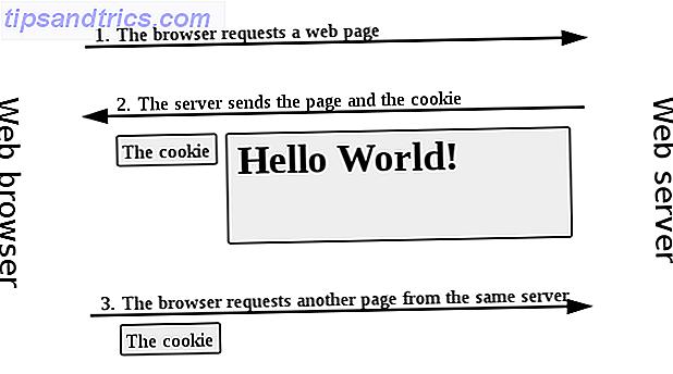 Verizon a reçu une amende pour le suivi des clients avec un en-tête d'identifiant unique (UIDH), également connu sous le nom de supercookie.  Mais qu'est-ce qu'une supercookie?  Et pourquoi est-ce pire qu'un cookie ordinaire?