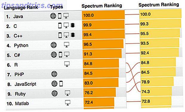 R ist eine Programmiersprache, die die Beliebtheitsskalen erklimmt.  Wir sprechen darüber, warum R populärer wird, was kann es und wo können Sie lernen, es zu benutzen?