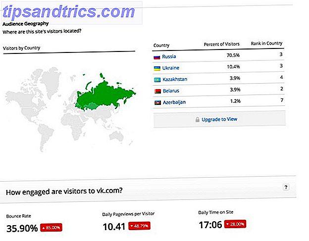 Om du bor i Ryssland, är du mycket mer sannolikt att tänka på den ryska sociala mediewebbplatsen vk.com (tidigare kallad VKontakte) än Facebook.  Här är några fantastiska saker att veta om VK.