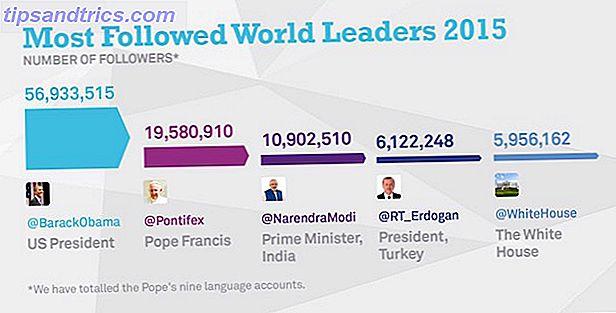 Mest inflytelserika Twitter lista: Vilka världsledare gjorde klippet?