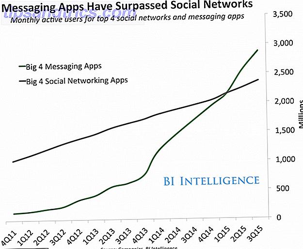 Cuando Facebook pagó $ 18 mil millones para comprar WhatsApp, el mundo de la tecnología estaba asombrado.  Poco a poco, se está volviendo obvio que Facebook sabía exactamente lo que estaba haciendo.