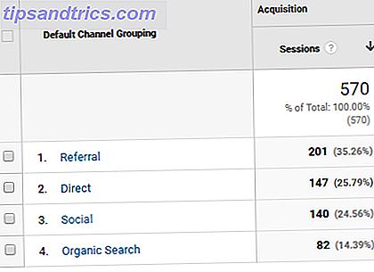 Il n'est pas possible de suivre les visiteurs de Twitter sur vos sites Web, mais vous pouvez au moins savoir combien de trafic Twitter (ou tout autre réseau social) vous envoie.