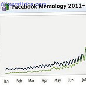 Facebook lanza la lista de las principales tendencias, memes y páginas para 2011 [Noticias]