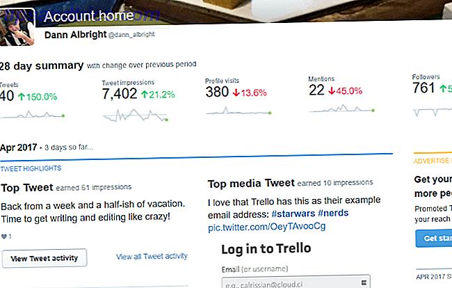 Twitter-Analysen zeigen Ihnen, was funktioniert und was nicht - und helfen Ihnen dabei, mehr Follower, Likes und Retweets zu erhalten.  Hier sind die Statistiken und Tools, die Sie wissen müssen.