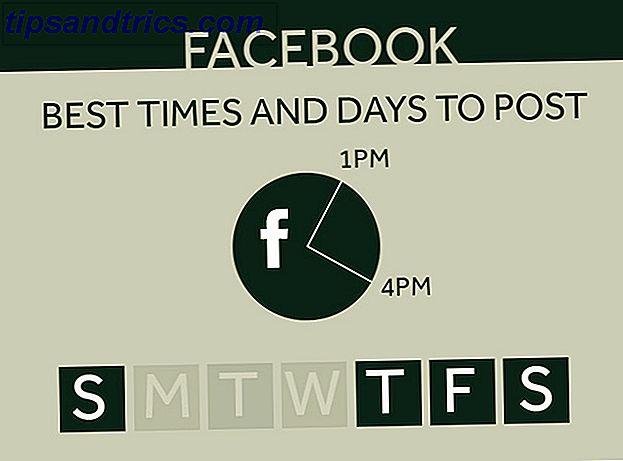 La hora del día que publiques en las redes sociales podría tener un gran impacto en la cantidad de personas que ven y comparten lo que publicaste.