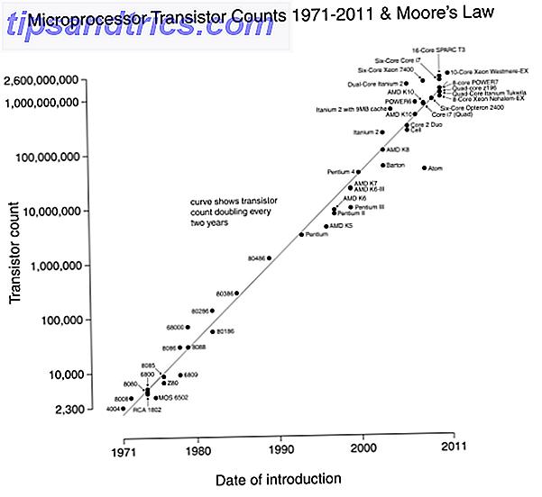 Vad Ar Moores Lag Och Vad Ska Det Gora Med Dig Makeuseof