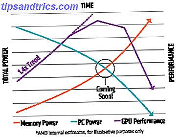 Hvad er høj båndbredde hukommelse?  Hvilke problemer vil det rette, og har vi virkelig brug for det?