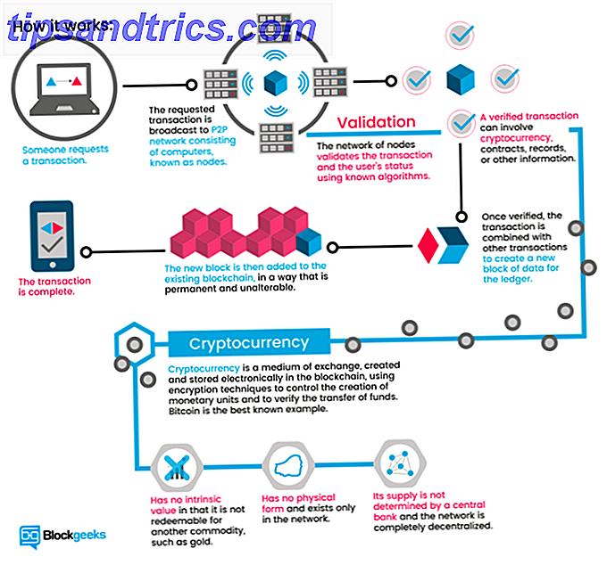 Spekulerer på, hvad minedrift er, hvordan Bitcoin virker, og om du skal investere i det?  Find ud af alt, hvad du vil vide om Bitcoin i denne vejledning.