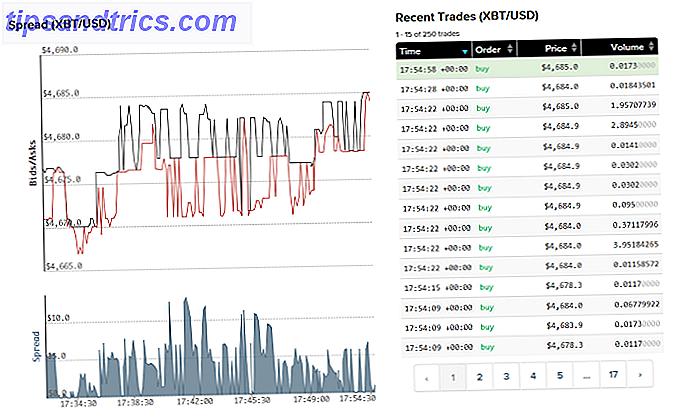 Existe-t-il un moment sûr pour investir dans Bitcoin ou Ethereum?