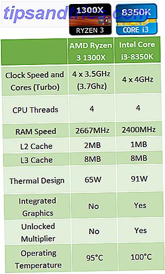 Vous vous demandez si un processeur AMD ou Intel est bon pour vous?  Nous comparons les offres actuelles de chaque entreprise à différents prix.