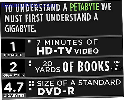 Tamaños de memoria explicados: gigabytes, terabytes y petabytes en términos de Layman