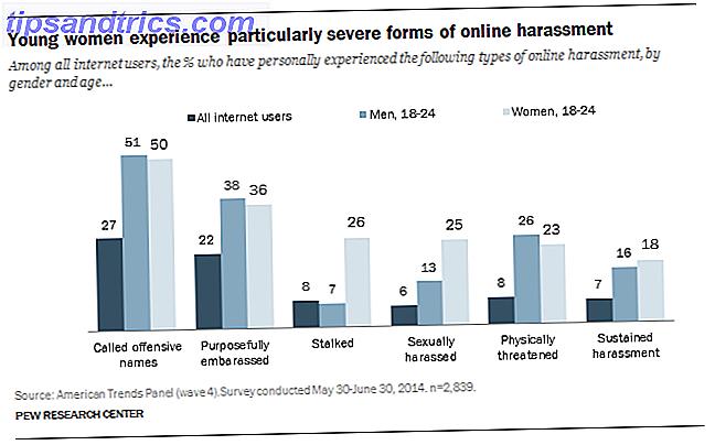 Tweeting terwijl vrouw: intimidatie en hoe Twitter het kan verhelpen