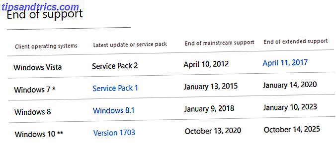La version originale de Windows 10 n'est plus supportée par Microsoft.  Voici tout ce que vous devez savoir sur le cycle de vie de Windows, y compris comment vous pouvez mettre à niveau et rester sécurisé.