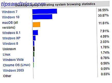 Ne vous embêtez pas avec Linux, à moins que vous ne sachiez ce que vous faites.  Windows est le choix le plus pratique pour la majorité des utilisateurs.