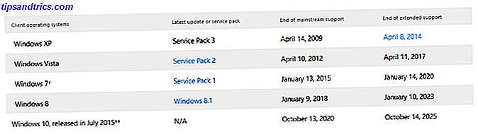 Bientôt, Windows 10 sera le seul système d'exploitation Windows que vous pouvez acheter officiellement.  Le 31 octobre, Windows 7 et 8.1 atteignent leur jalon de fin de vente.  Nous expliquons ce que cela signifie pour vous.
