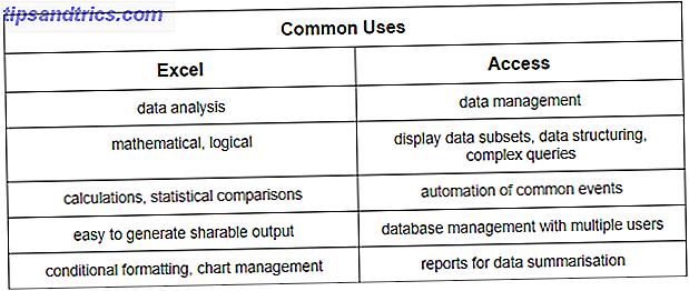 Vilket verktyg ska du använda för att hantera data?  Access och Excel har båda data filtrering, sortering och frågande.  Vi visar dig vilken som passar bäst för dina behov.