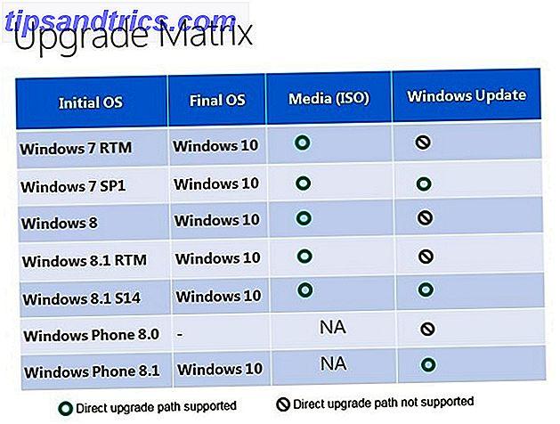 Windows 10 llegará el 29 de julio. ¿Vale la pena actualizarlo de forma gratuita?  Si está esperando Cortana, juegos de vanguardia o un mejor soporte para dispositivos híbridos, ¡sí, definitivamente!  Y hay más ...