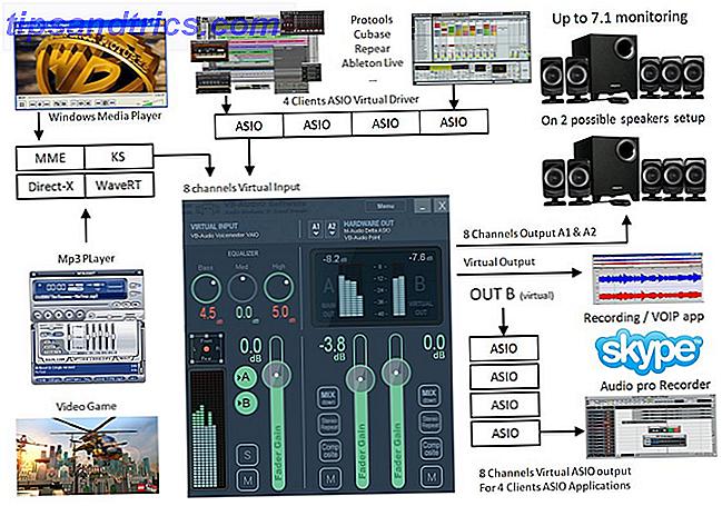 Comment partager de la musique sur Skype ou ajouter du son à des podcasts et des clips audio comme un pro